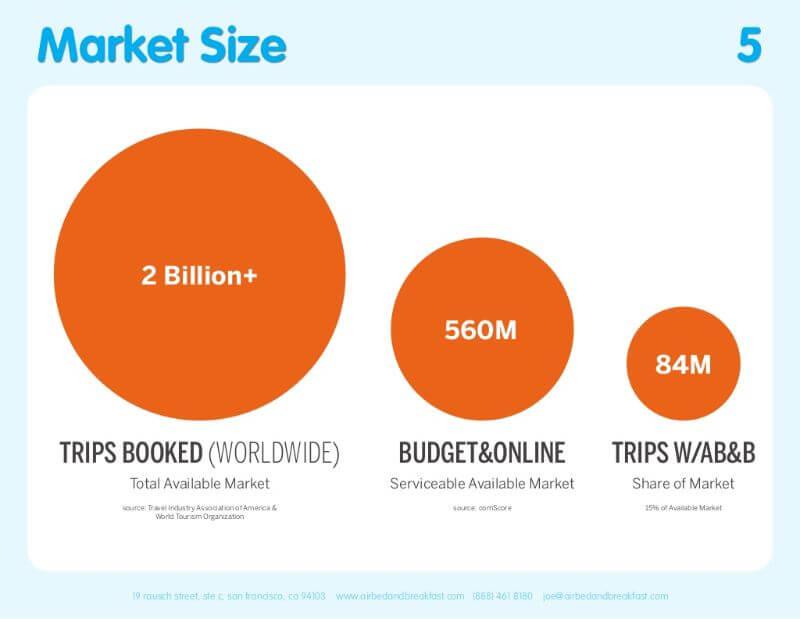 airbnb 市場規模