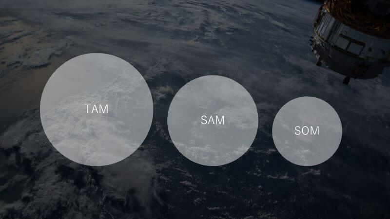TAM・SAM・SOM